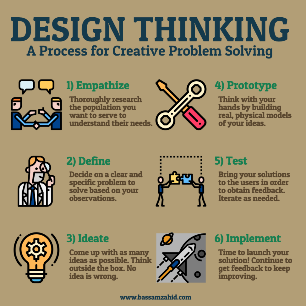 Design Thinking For Healthcare